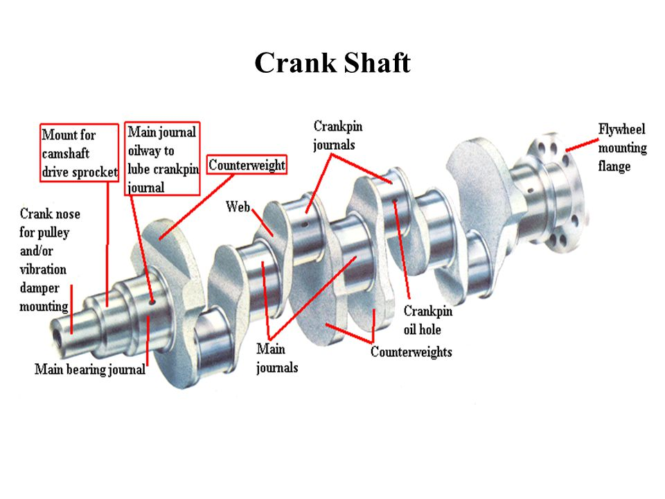 Crank Shaft on Connecting Rod Diagram