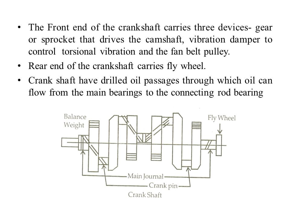 The Front end of the crankshaft carries three devices- gear or sprocket that drives the camshaft, vibration damper to control torsional vibration and the fan belt pulley.