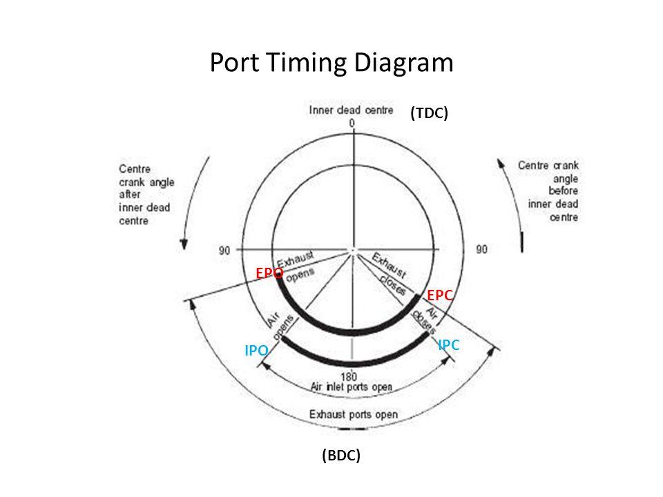 Port Timing Diagram (TDC) EPO EPC IPC IPO (BDC)