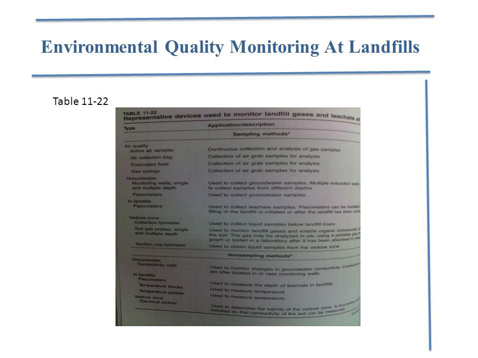 Environmental Quality Monitoring At Landfills