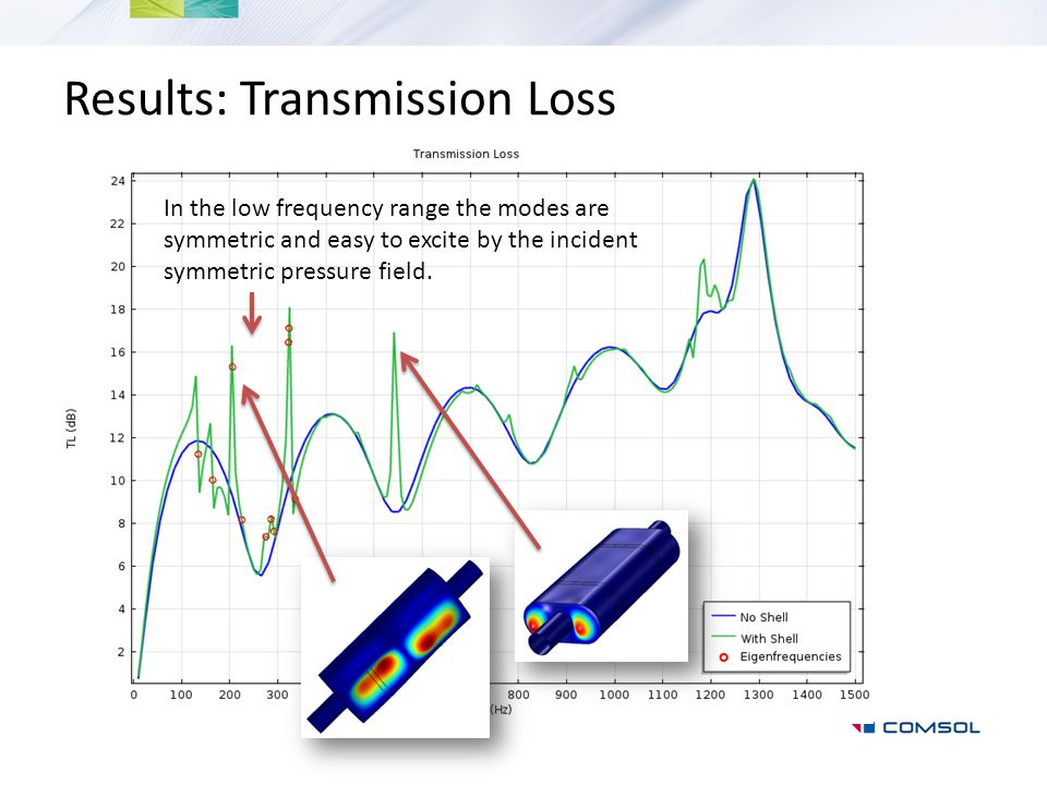 Results: Transmission Loss