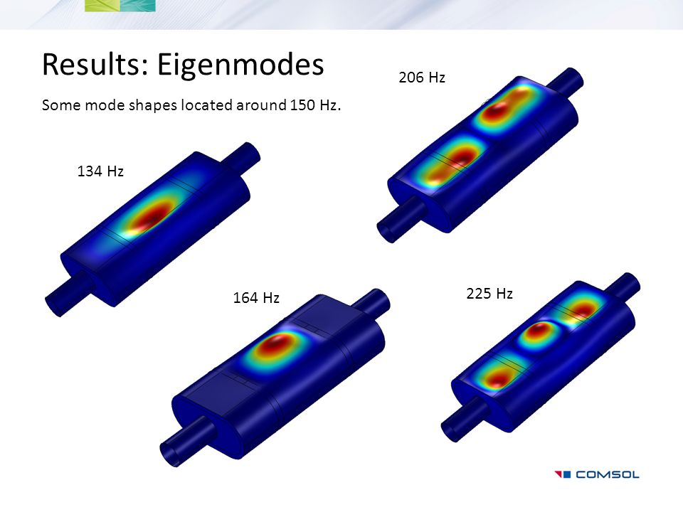Results: Eigenmodes 206 Hz Some mode shapes located around 150 Hz.