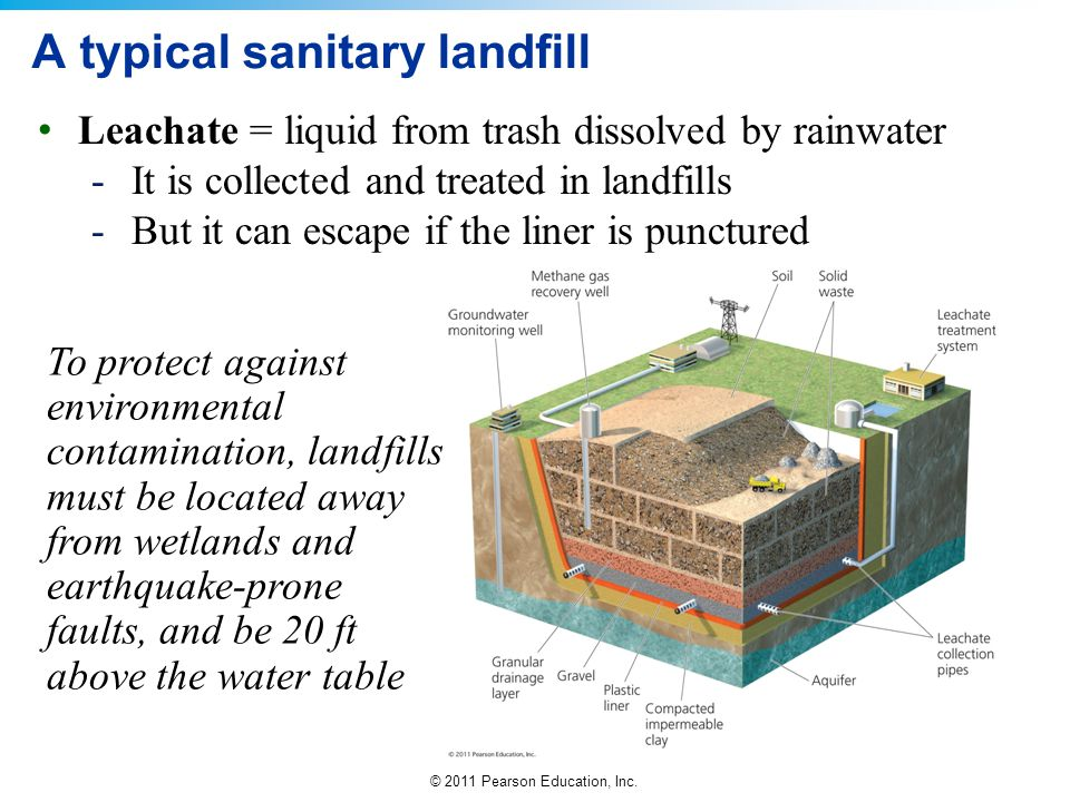 A typical sanitary landfill