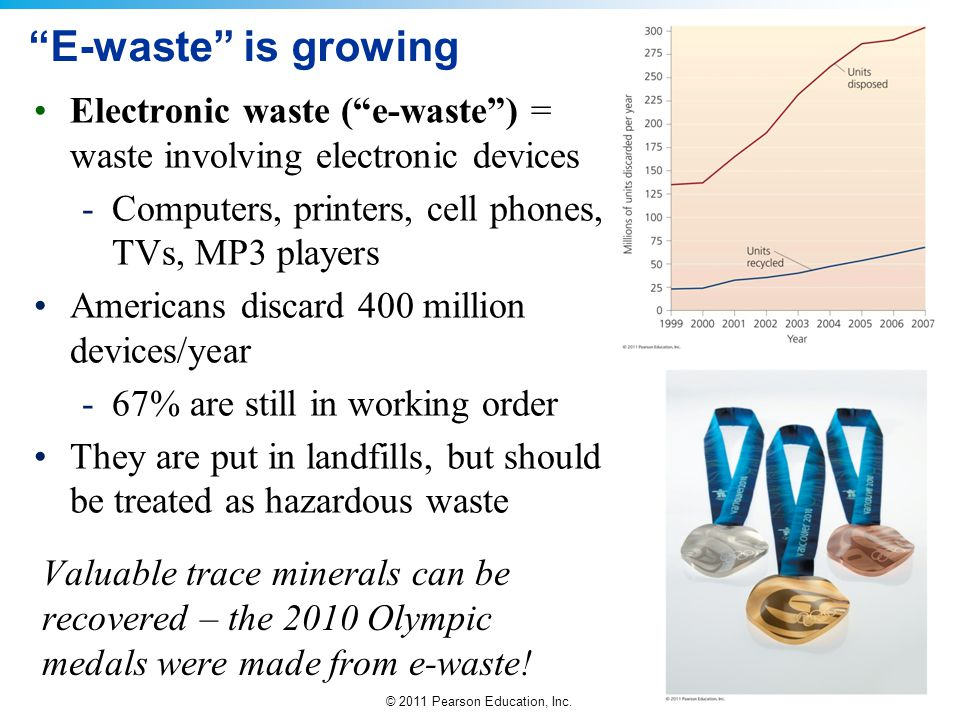 E-waste is growing Electronic waste ( e-waste ) = waste involving electronic devices. Computers, printers, cell phones, TVs, MP3 players.