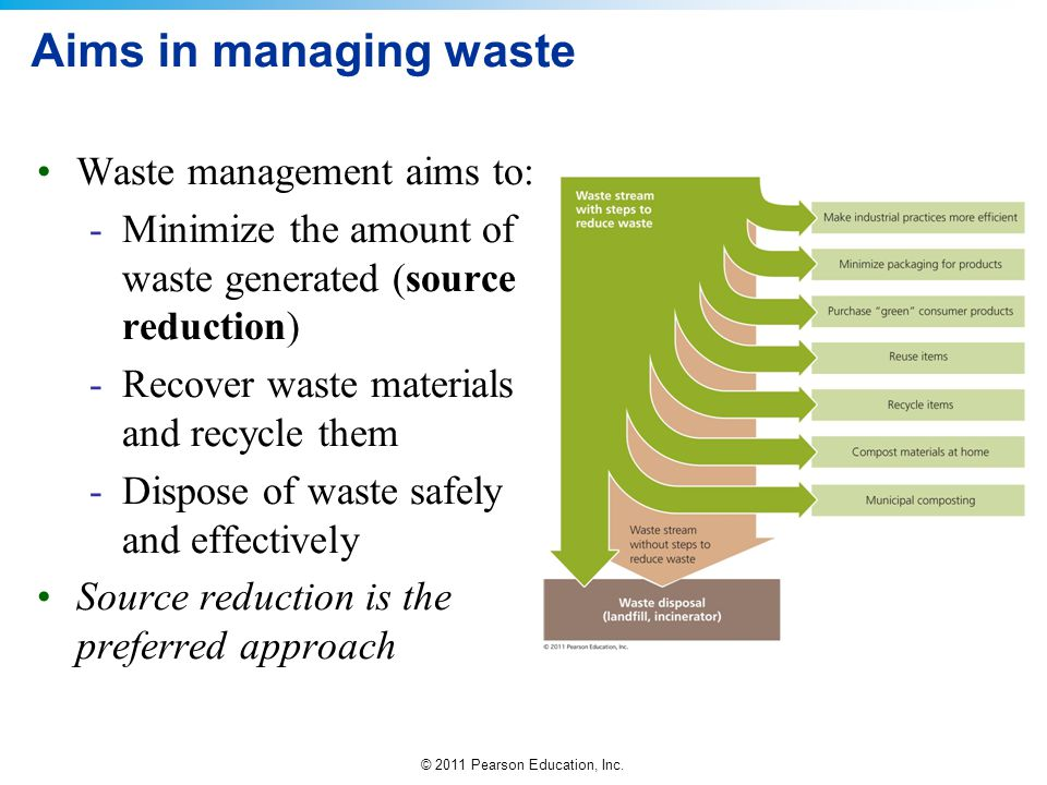 factors of waste generation environmental sciences essay Environmental pollution is an papers about sewage, waste and vsi celebrating the 40 year anniversary of the research center for eco-environmental sciences.