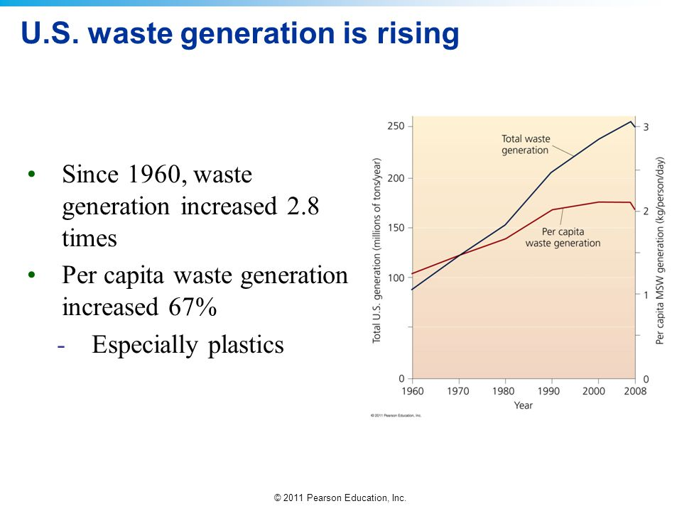 U.S. waste generation is rising