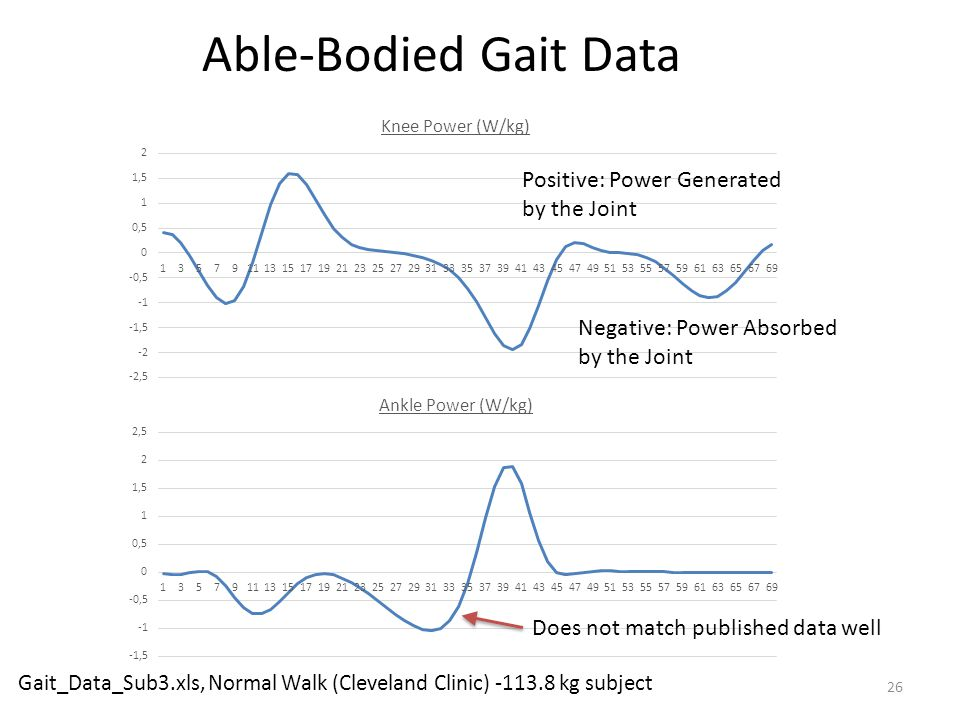 Able-Bodied Gait Data Positive: Power Generated by the Joint