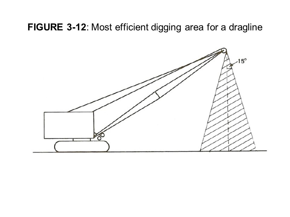 FIGURE 3-12: Most efficient digging area for a dragline