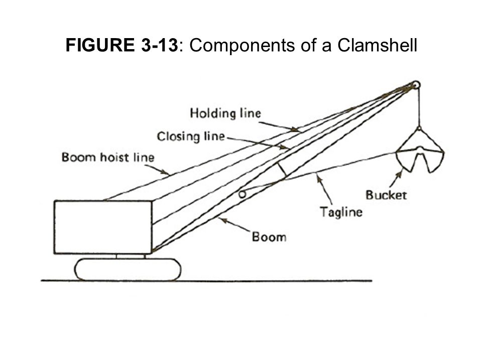 FIGURE 3-13: Components of a Clamshell