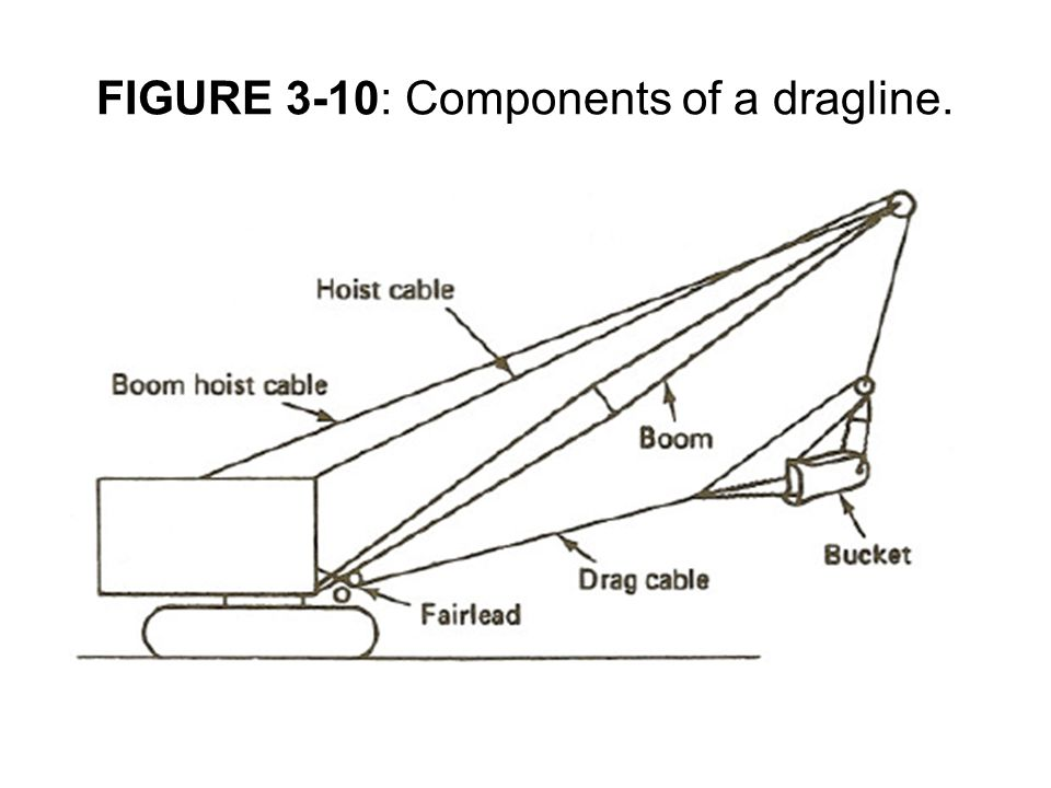 FIGURE 3-10: Components of a dragline.