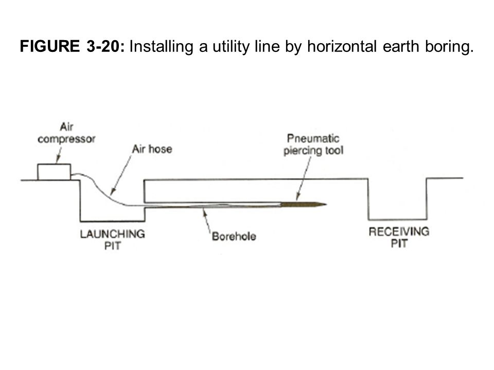FIGURE 3-20: Installing a utility line by horizontal earth boring.