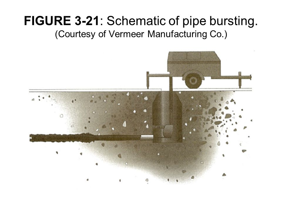FIGURE 3-21: Schematic of pipe bursting
