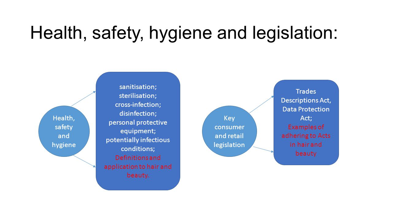 Health, safety, hygiene and legislation: