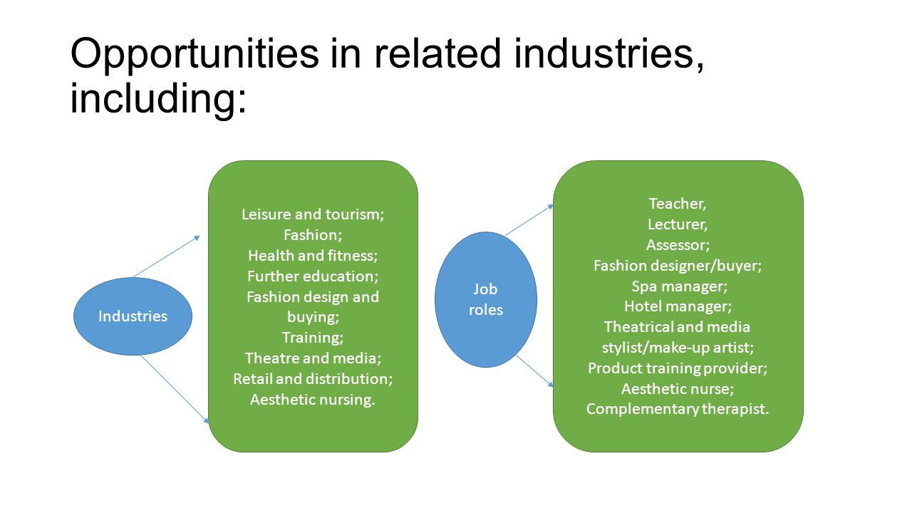 Opportunities in related industries, including: