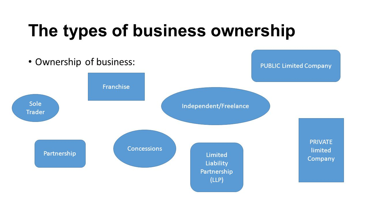 types of business The definitions of the 3 types of business processes and how they form the basis of the entire value chain.