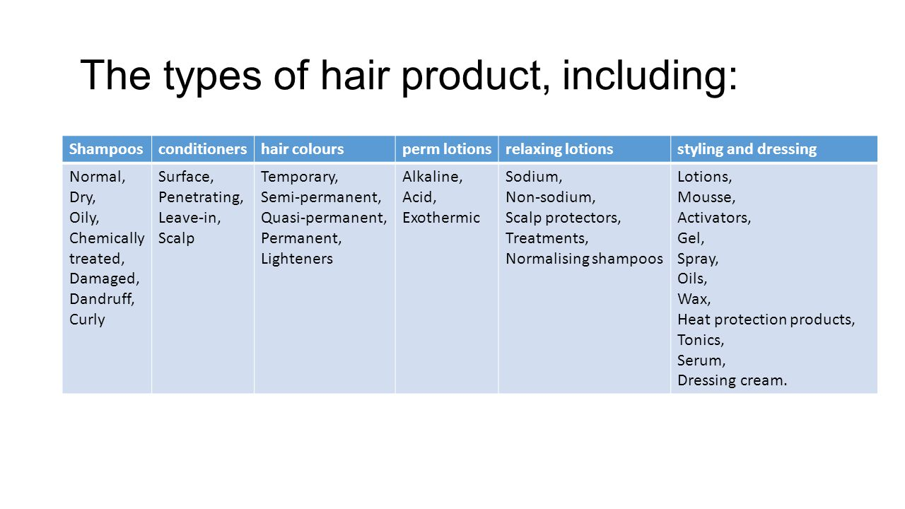 The types of hair product, including: