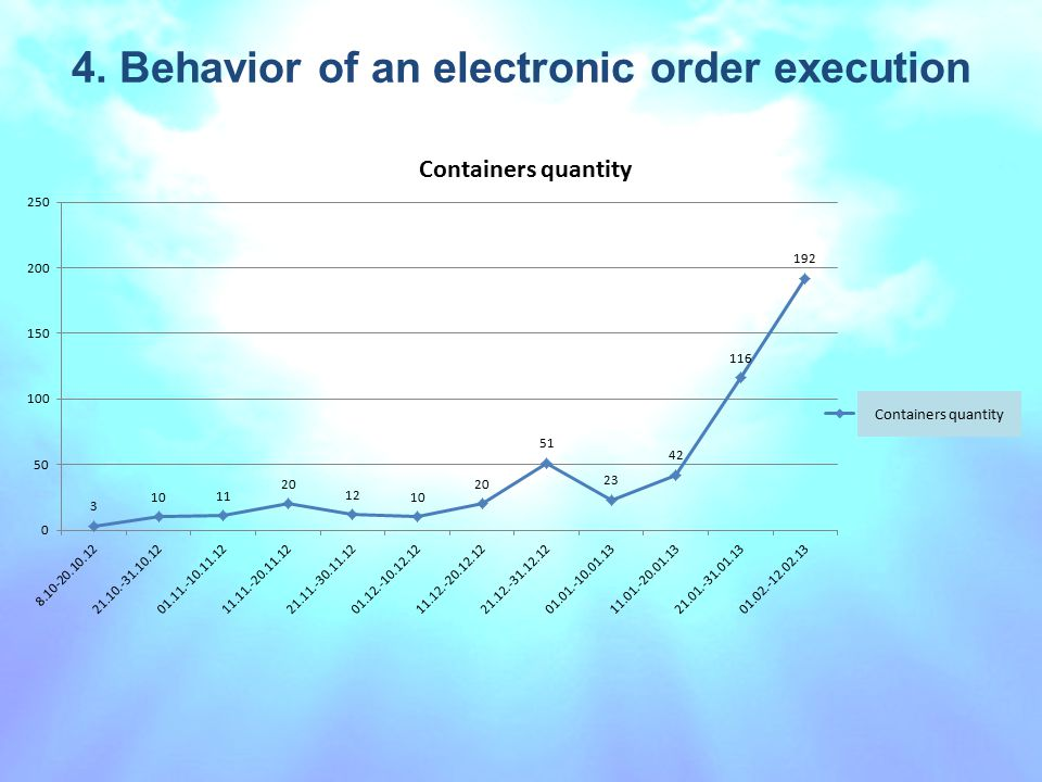 4. Behavior of an electronic order execution