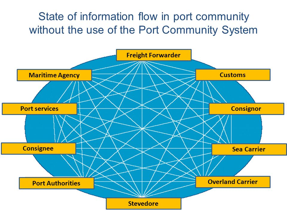 State of information flow in port community without the use of the Port Community System