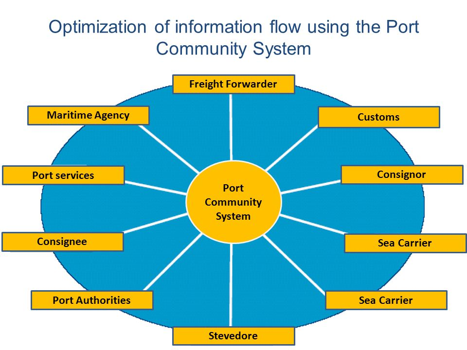 Optimization of information flow using the Port Community System