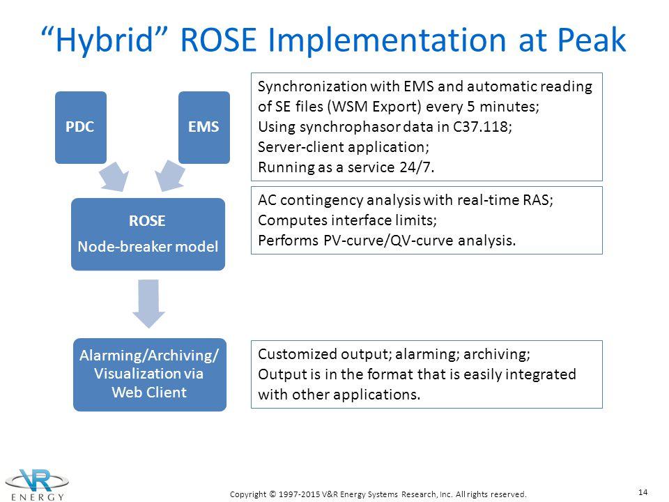 Hybrid ROSE Implementation at Peak