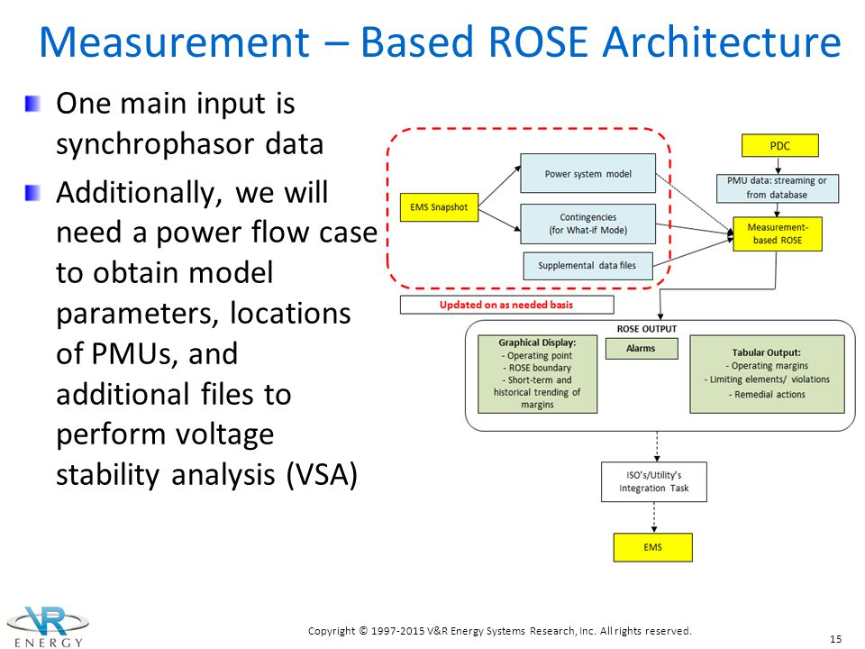 Measurement – Based ROSE Architecture