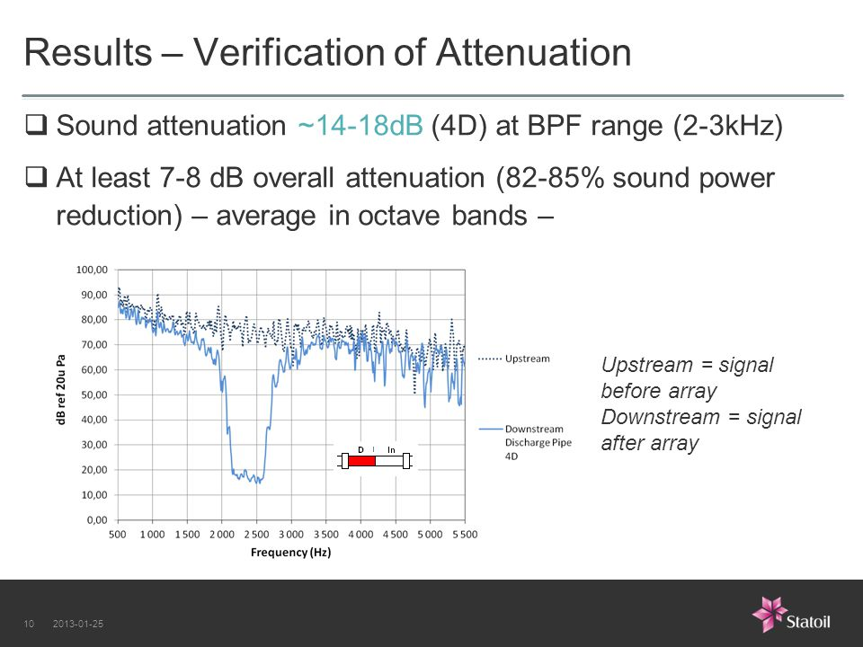Results – Verification of Attenuation