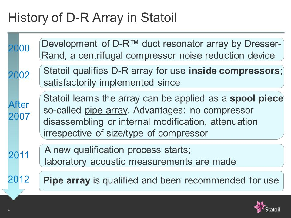 History of D-R Array in Statoil