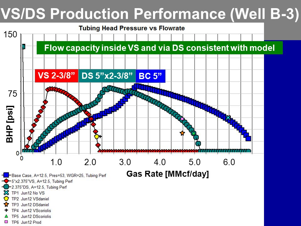 VS/DS Production Performance (Well B-3)