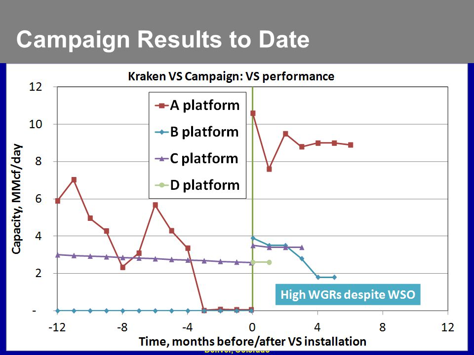 Campaign Results to Date