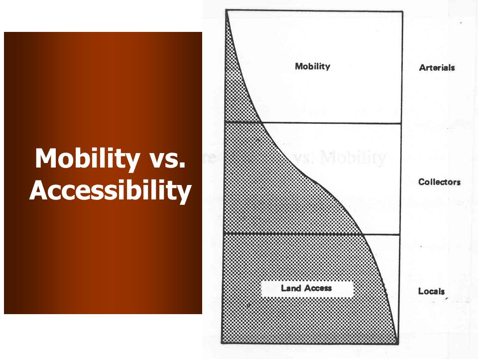 Mobility vs. Accessibility