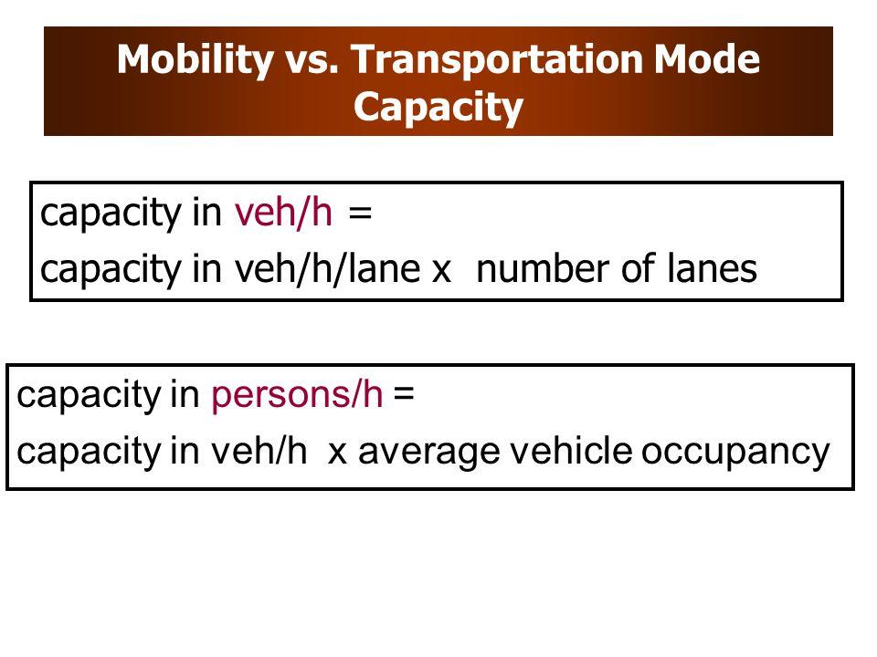 Mobility vs. Transportation Mode Capacity