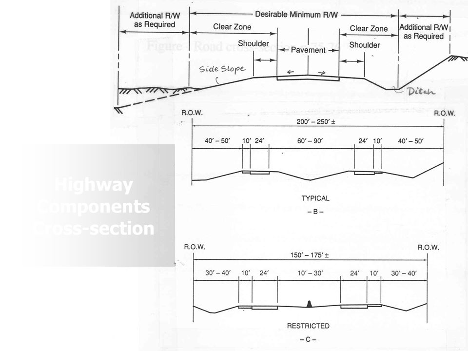 Highway Components Cross-section
