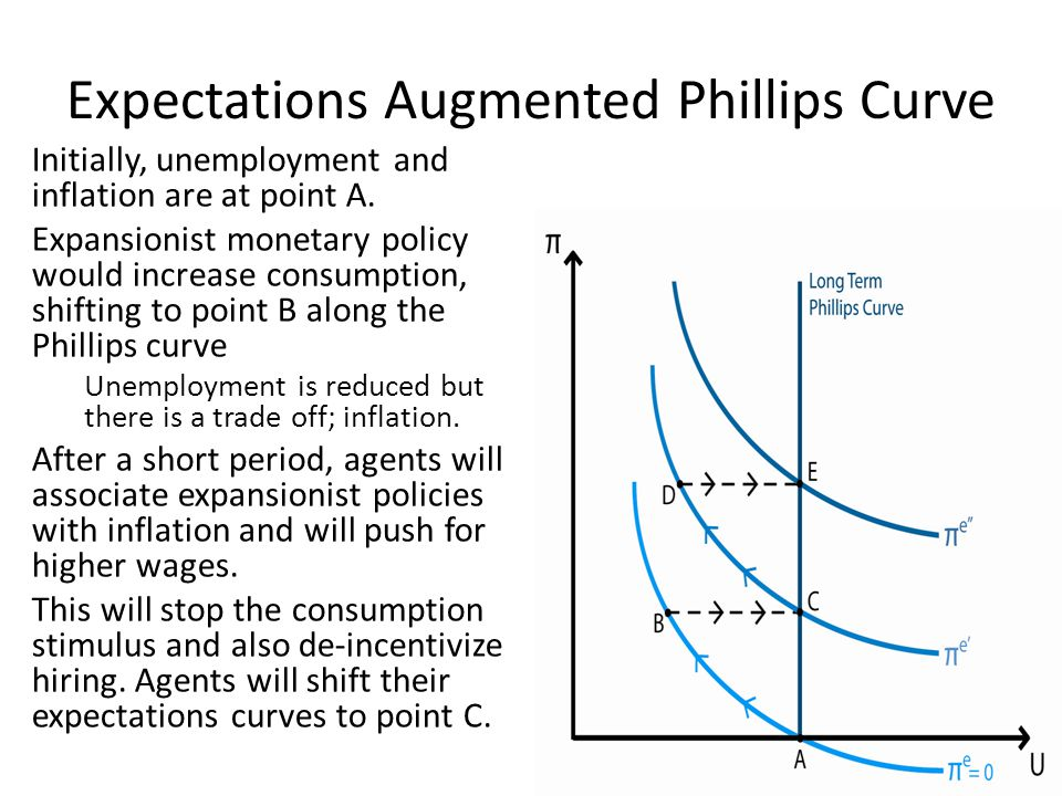 effects of phillips curve on the Chapter 11 the phillips curve  71 such laws in effect do exist in much of europe and are an often-cited reason for europe's persistently.