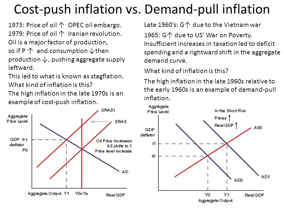 inflation supply and demand and labor Aggregate supply is the goods and services produced by an economy the value of labor depends on workers' education aggregate supply and aggregate demand.
