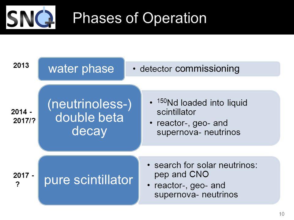 (neutrinoless-) double beta decay