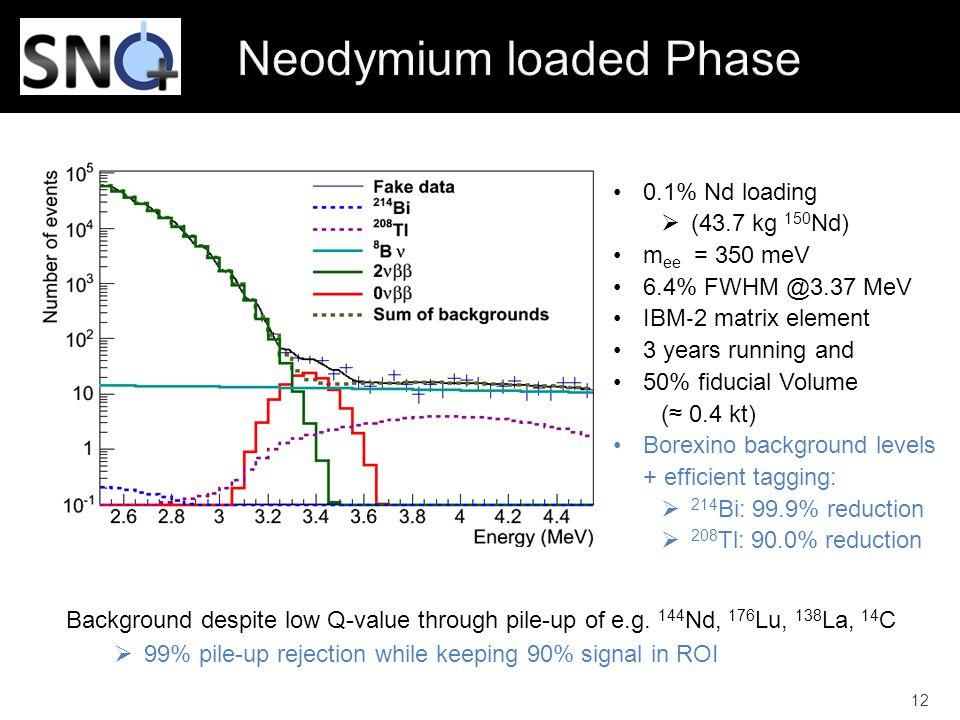 Neodymium loaded Phase