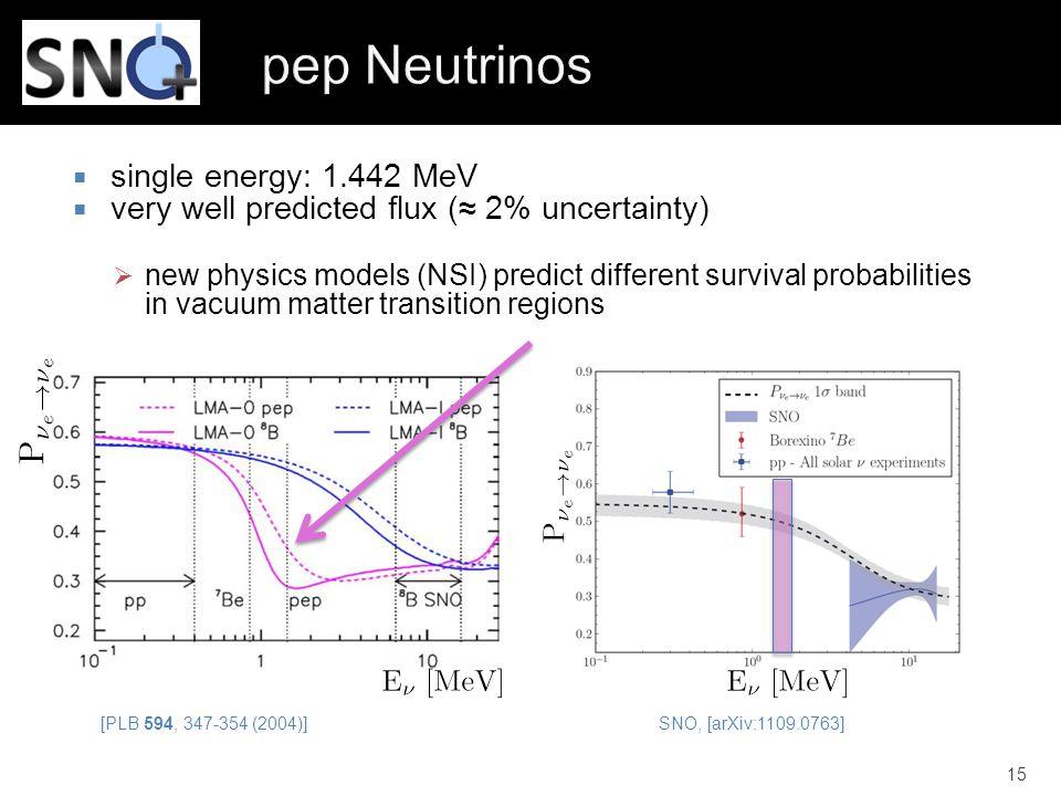 pep Neutrinos single energy: 1.442 MeV