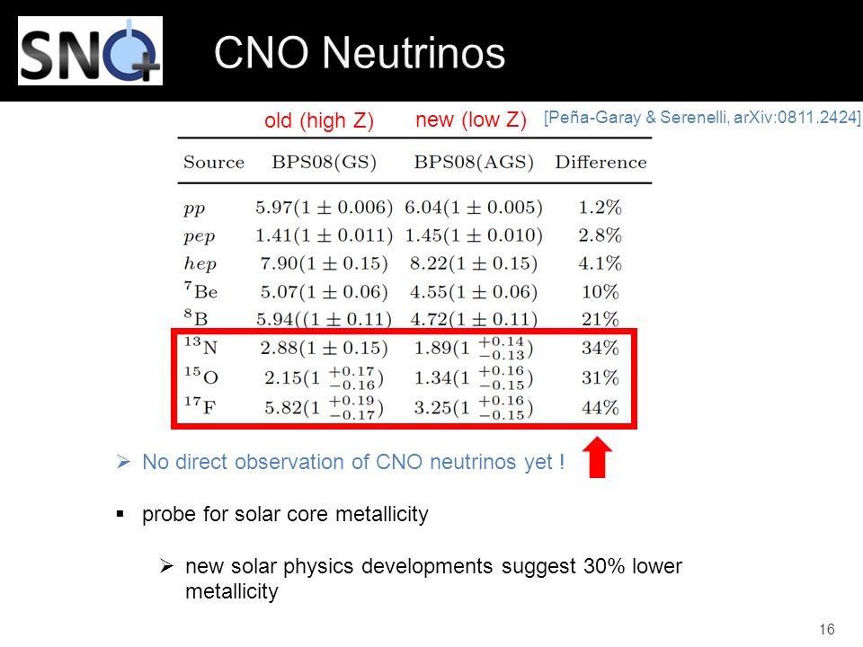 CNO Neutrinos old (high Z) new (low Z)