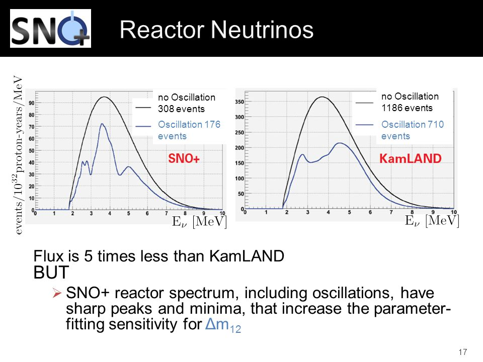 Reactor Neutrinos BUT Flux is 5 times less than KamLAND