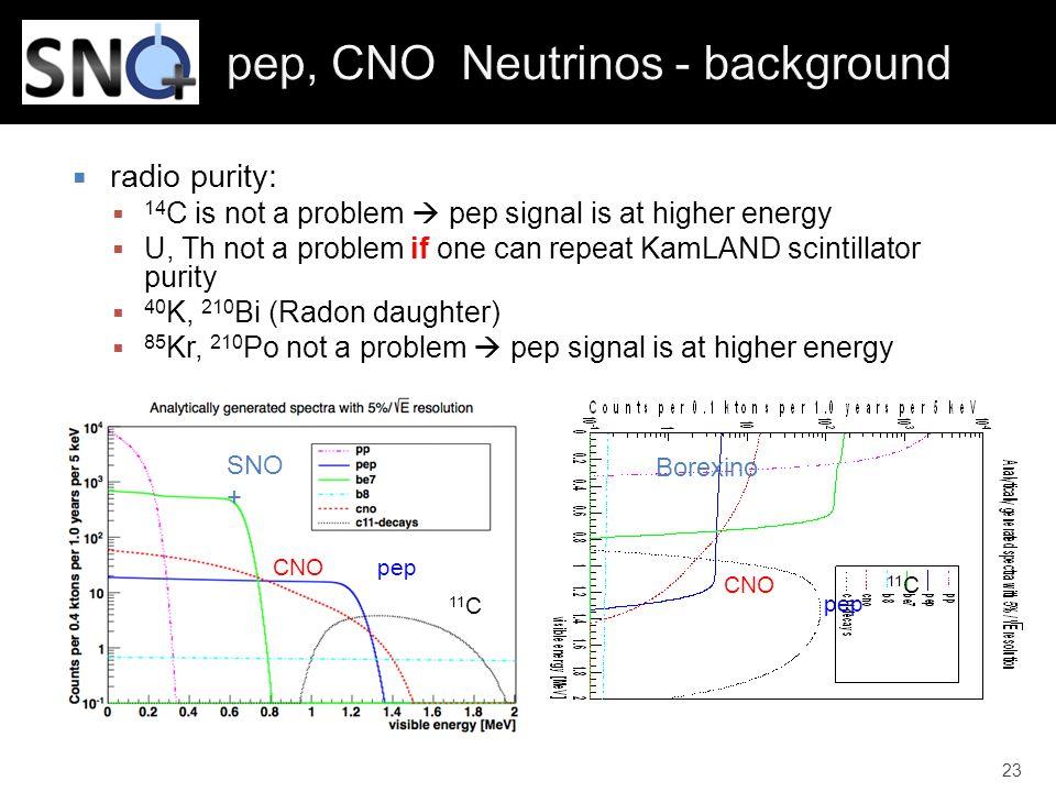 pep, CNO Neutrinos - background