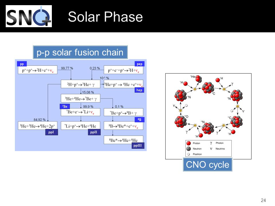 Solar Phase p-p solar fusion chain CNO cycle