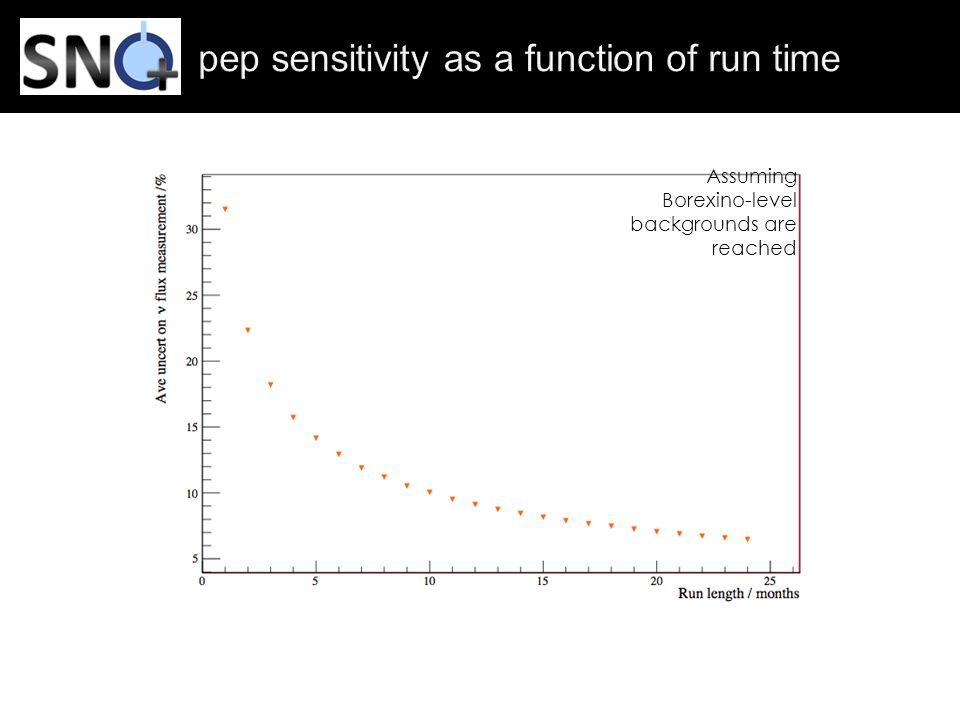 pep sensitivity as a function of run time