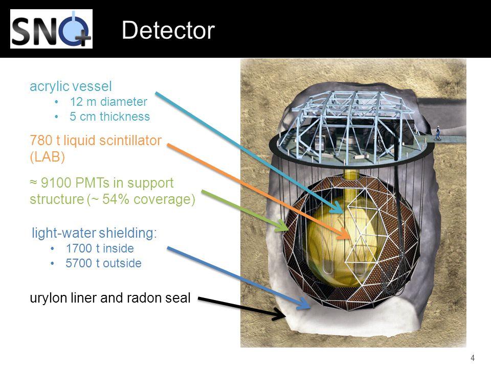 Detector acrylic vessel 780 t liquid scintillator (LAB)