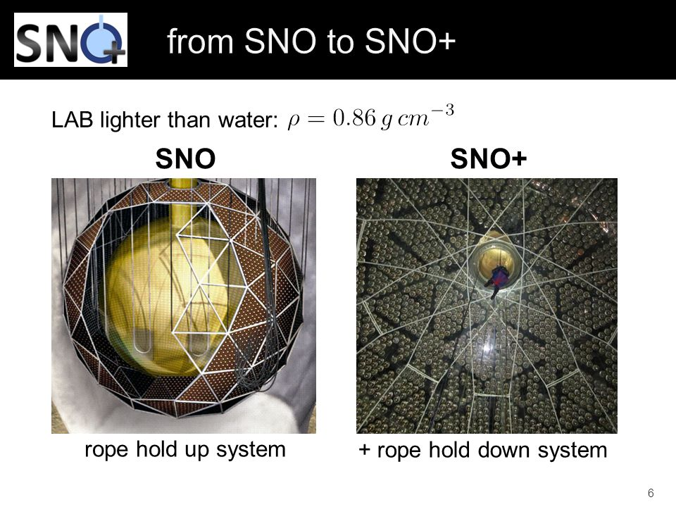 from SNO to SNO+ SNO SNO+ LAB lighter than water: rope hold up system