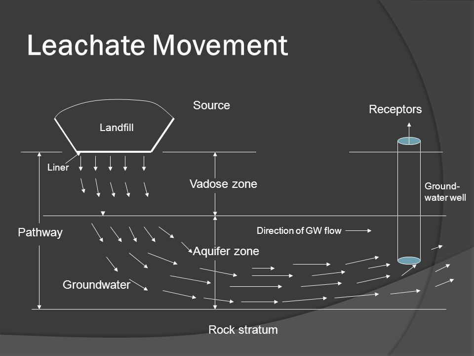 Leachate Movement Source Receptors Vadose zone Pathway Aquifer zone