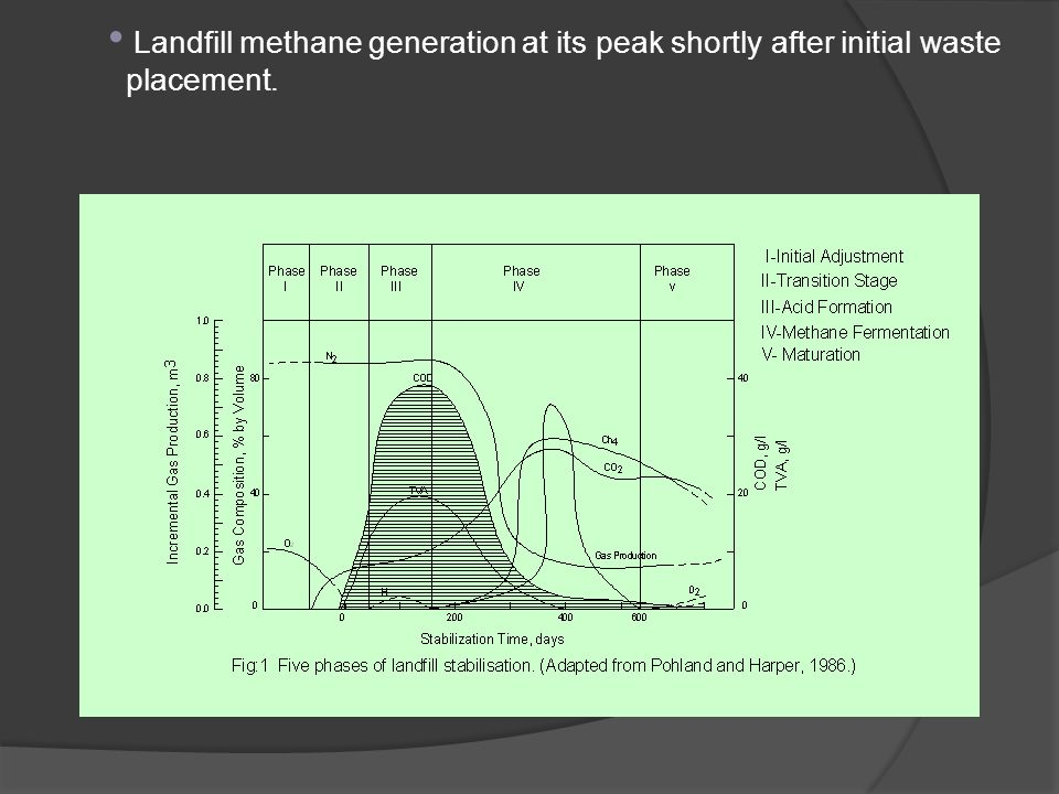 Landfill methane generation at its peak shortly after initial waste