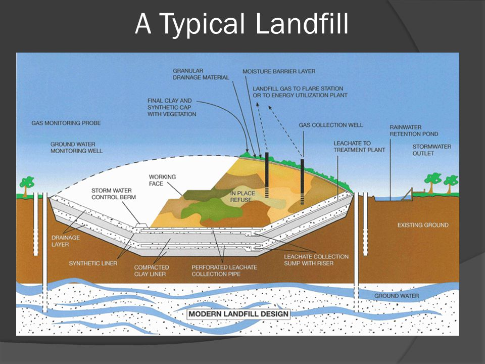 A Typical Landfill