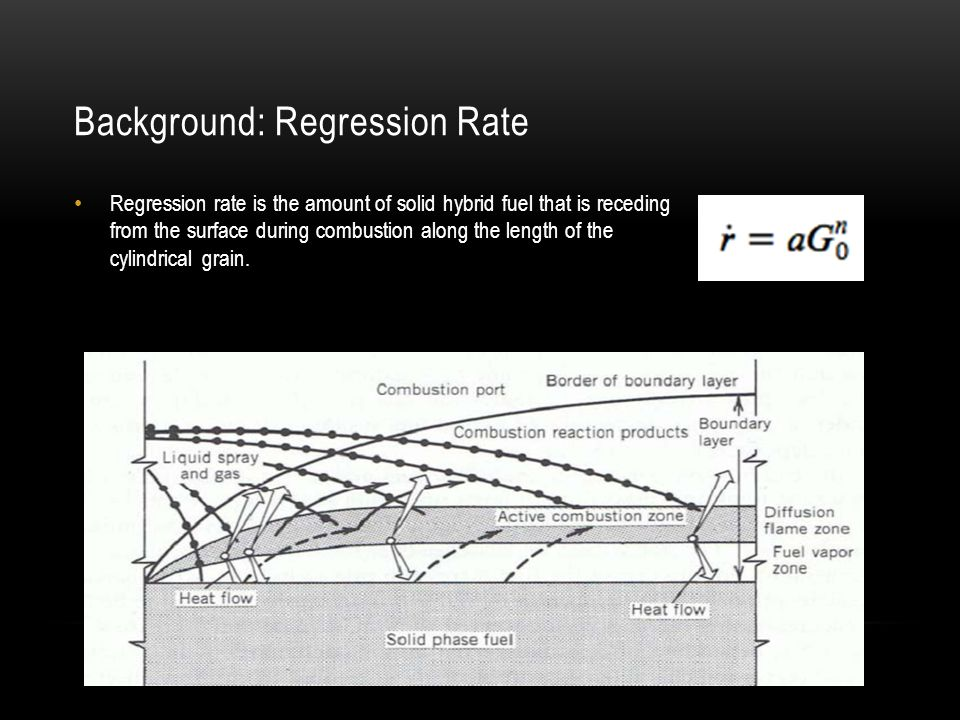 Background: Regression Rate