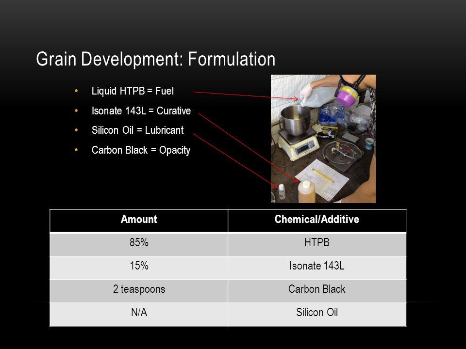 Grain Development: Formulation