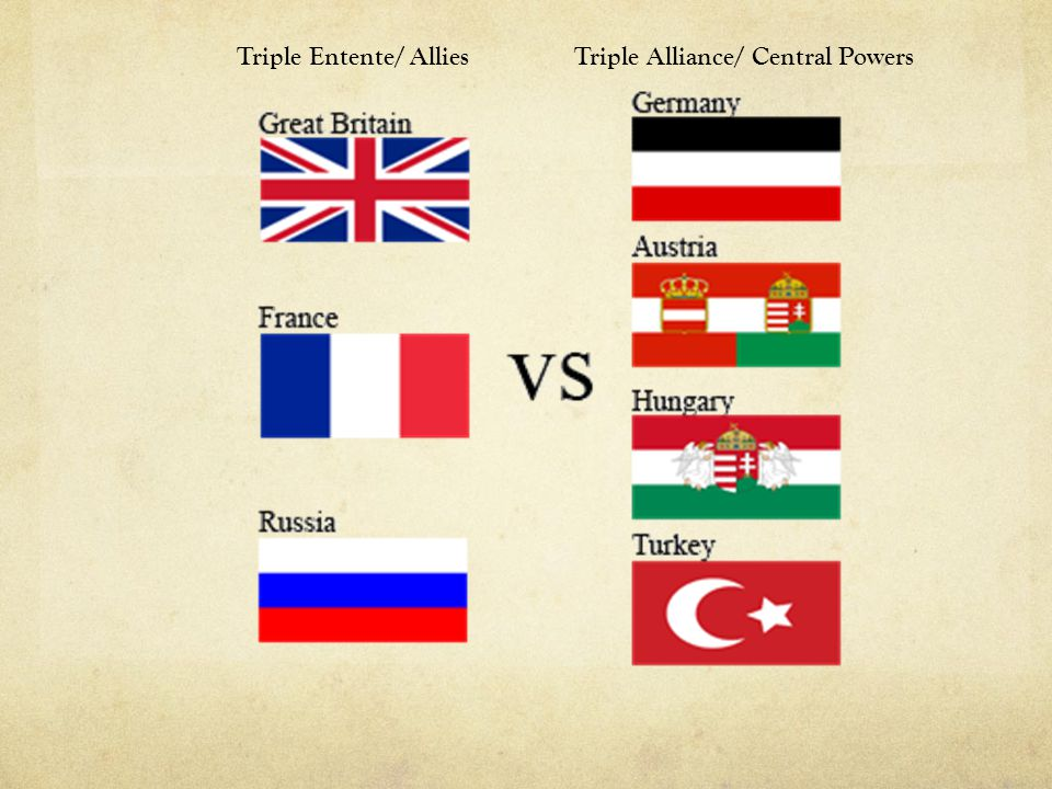 Triple Entente/ Allies Triple Alliance/ Central Powers
